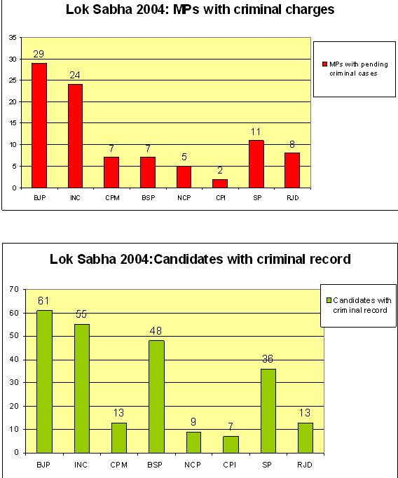 Data on Criminals in the Indian Parliament – Atanu Dey on