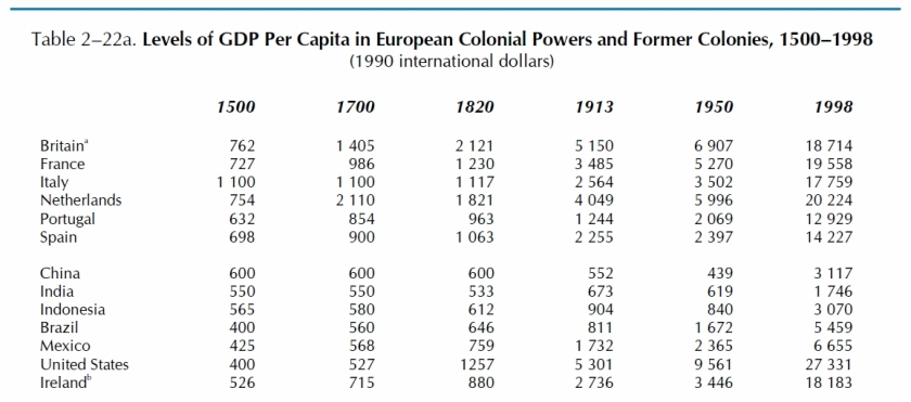 Source: The World Economy: A Millennial Perspective by Angus Maddison 2001 OECD.. Pg 90.