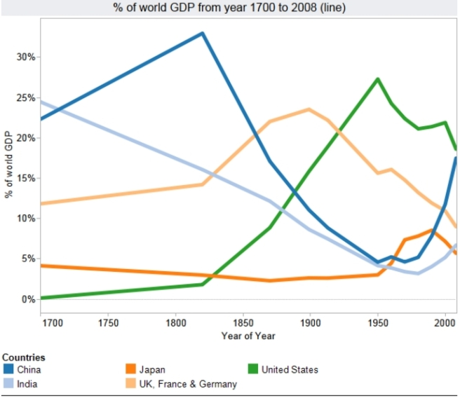 Share of world GDP 1700 to 2008