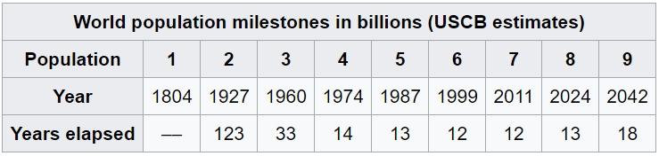 population-milestones